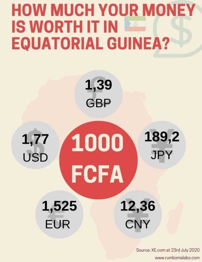 Currency in Equatorial Guinea
